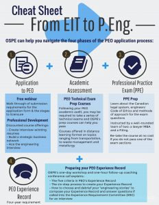 Cheat sheet: from EIT to P.Eng.