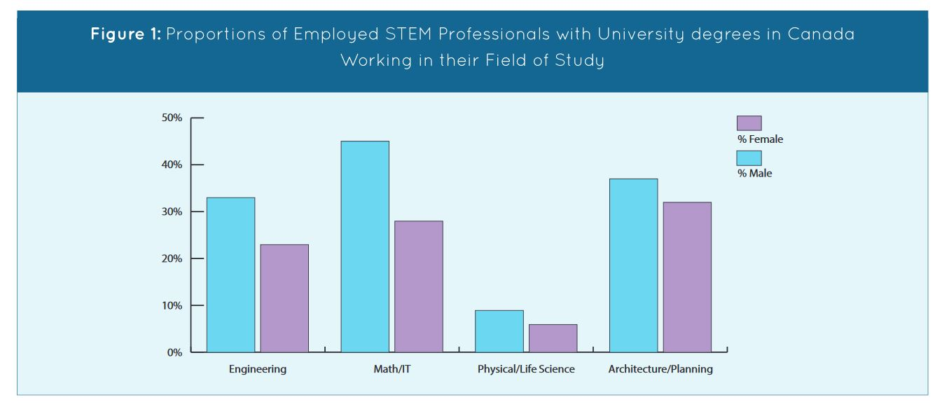Bar chart showing proportion of women with university degress in STEM working in their field of study as compared to men