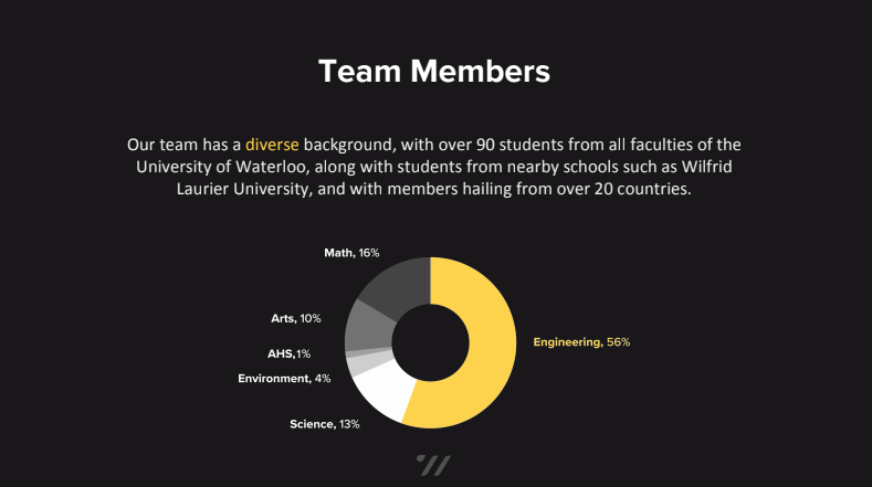 Waterloop pie graph showing percentage of students with different academic backgrounds