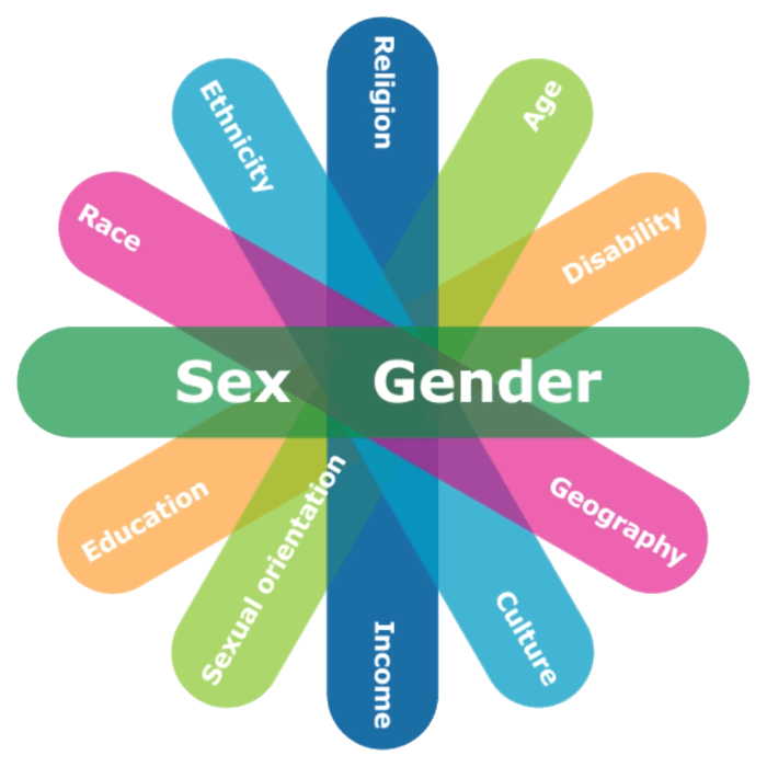 Do you know what intersectionality means? Here is why you should. •